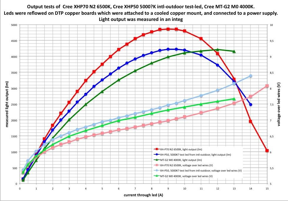 Cree XHP70 MT-G2 porownanie jasnosci od pradu